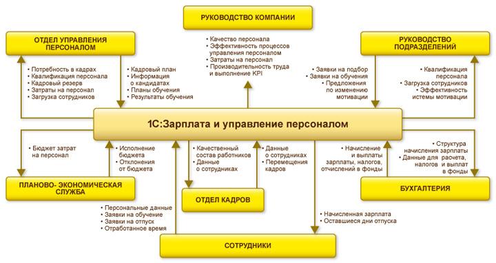 1С:Зарплата и управление персоналом 8