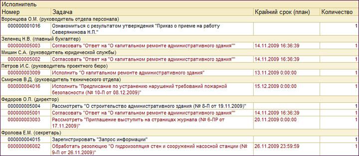Внедрение 1с документооборот этапы 1с бухгалтерия 8.1 самоучитель для программистов